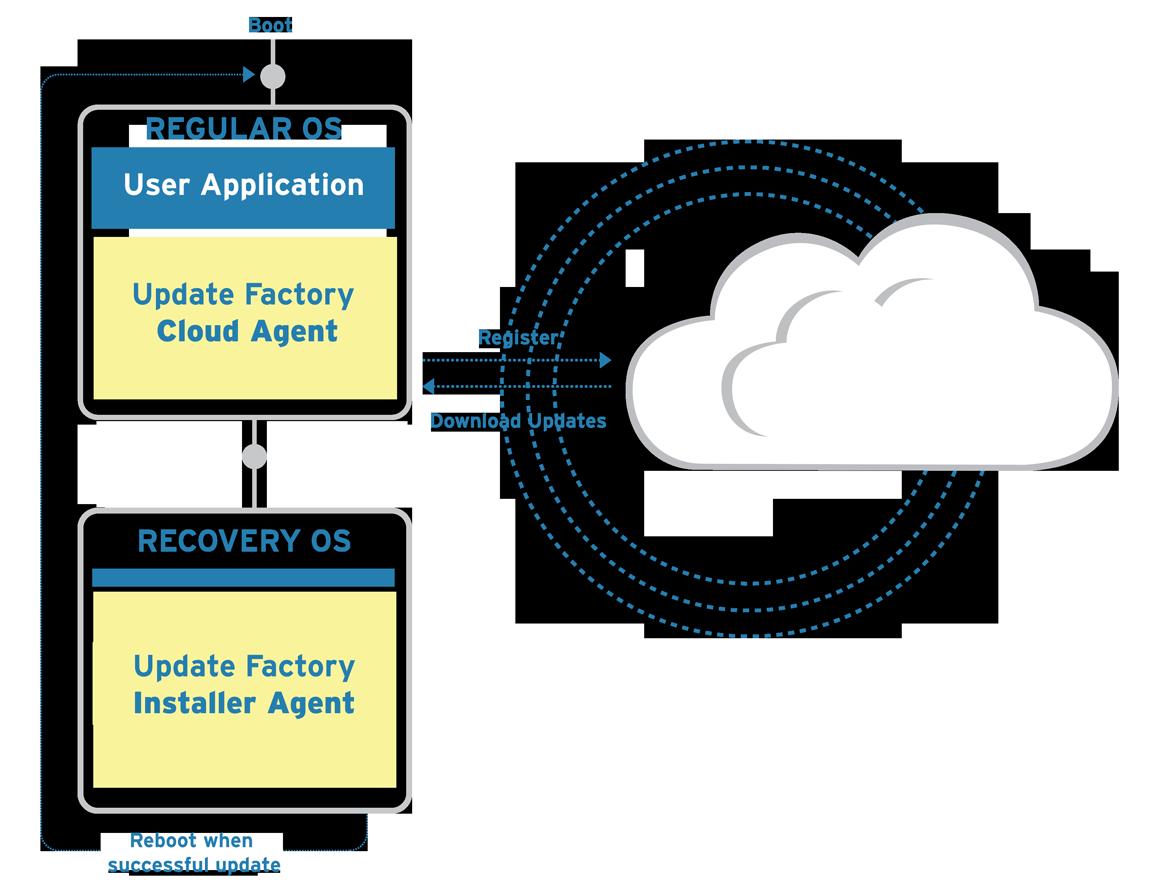 iot platform - device update procedure