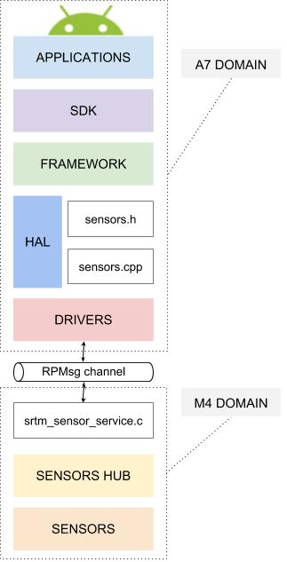 Android sensor stack